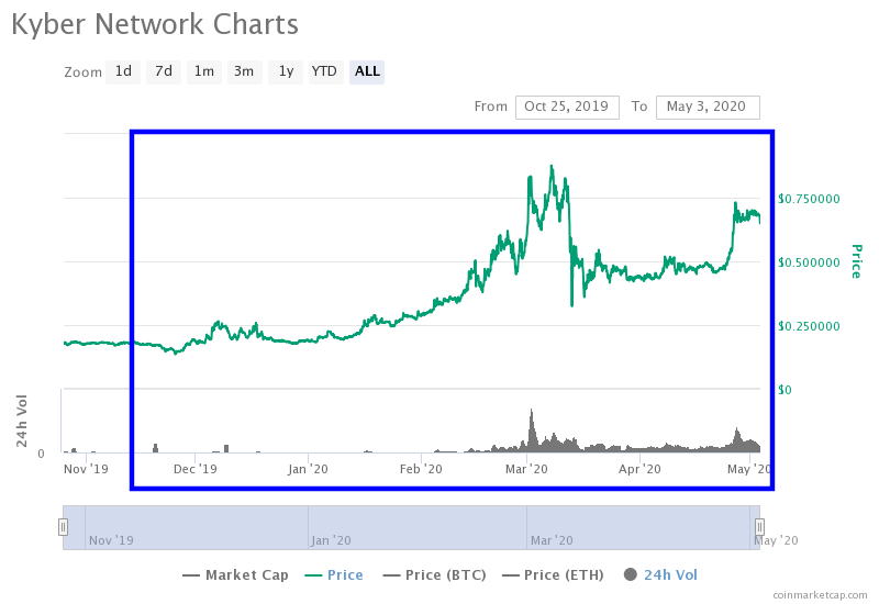 Kyber Network Zoom Chart