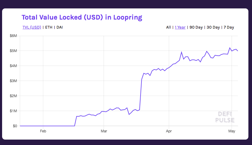 Total Value Locked Loopring